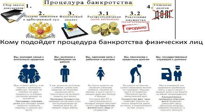 расходы при банкротстве физического лица