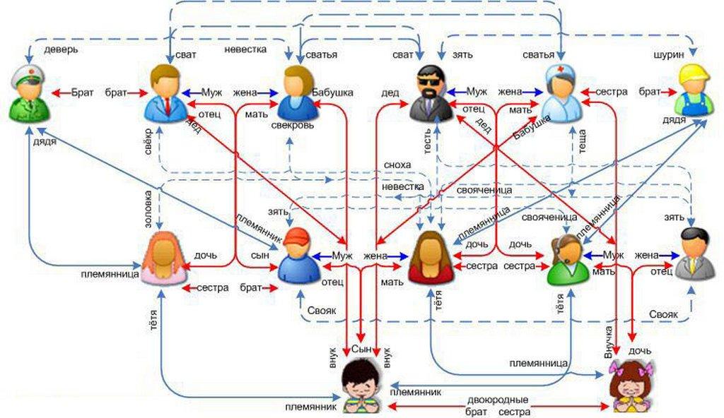 факт отсутствия родства ребенка родственных суд связей родство