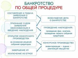 банкротство физических лиц сроки процедуры