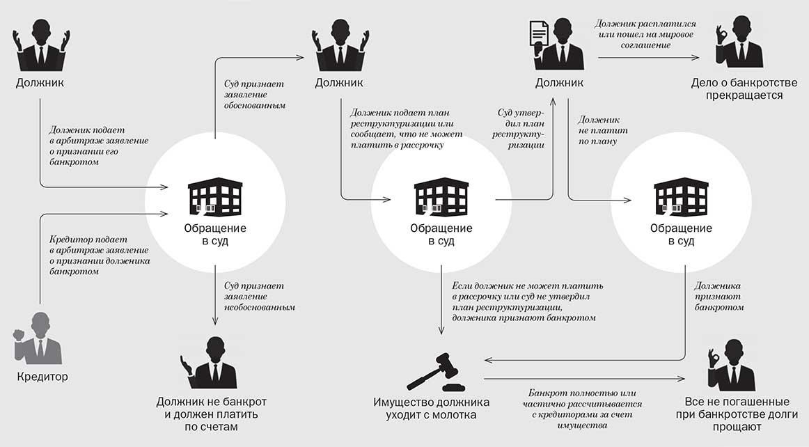права физического лица при банкротстве
